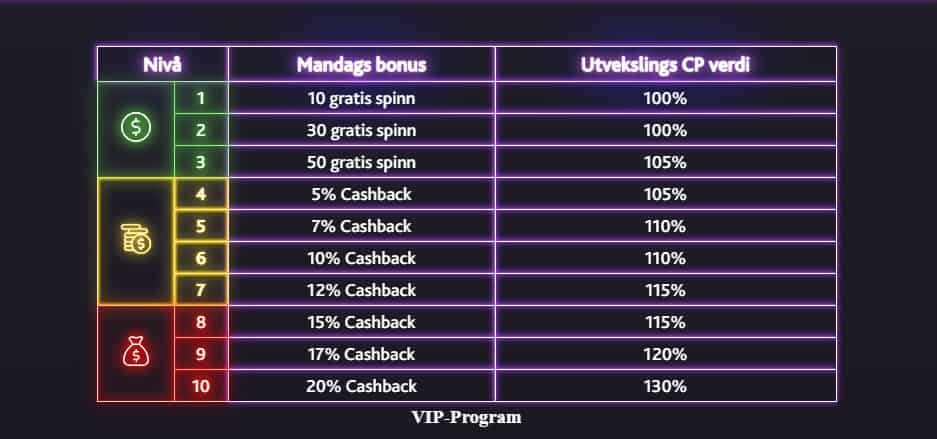 7Bit Casino VIP-program